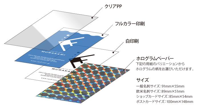 Card ONE+(カードワンプラス)のホログラムペーパー