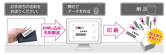 名刺.com(メイシコム)のそのまま名刺作成