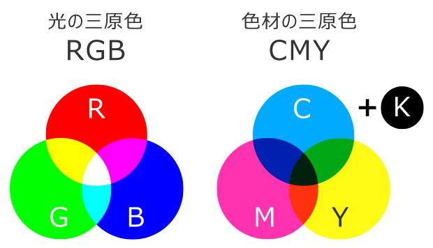 カラーモード